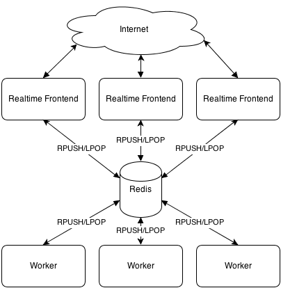 Python and Real-time Web | Eat at Joe's